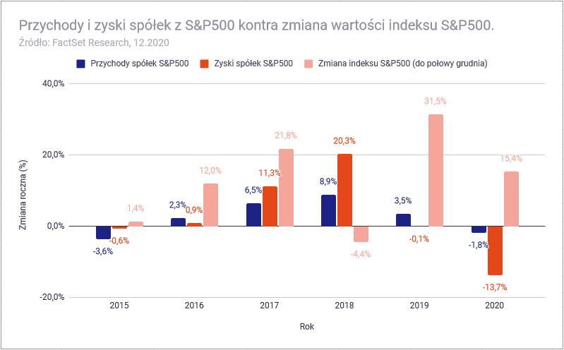 W co inwestować w 2021 roku - Przychody i zyski spółek a SP500