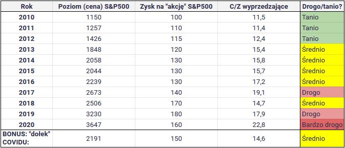 W co inwestować w 2021 roku - S&P Cena Zysk 2020
