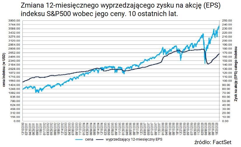 W co inwestowac w 2021 roku Zyski spolek ze Stanow a indeks SP500