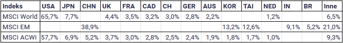 W co zainwestować 10 tysięcy złotych - Indeksy MSCI Globalne