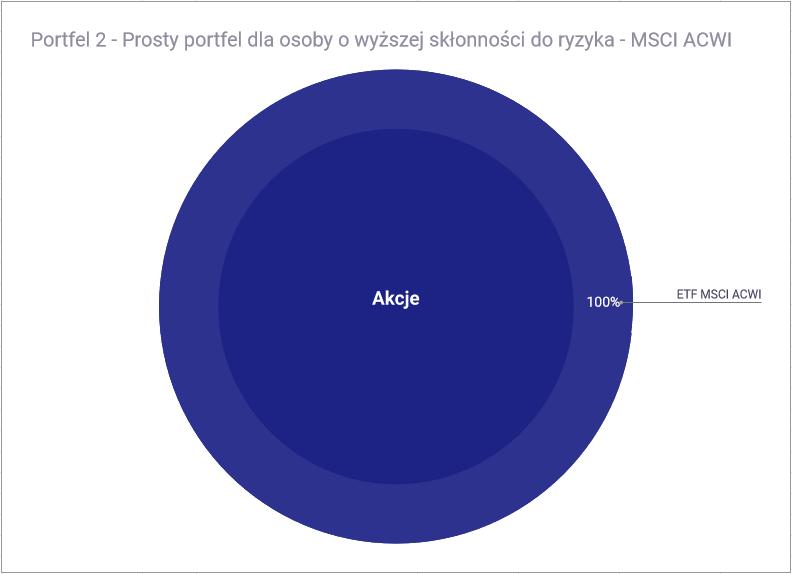 W co zainwestować 10 tysięcy złotych - Portfel 2 - prosty portfel dla osoby o wyższej skłonności do ryzyka