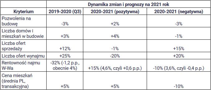 Ceny mieszkań w 2021 roku - prognoza
