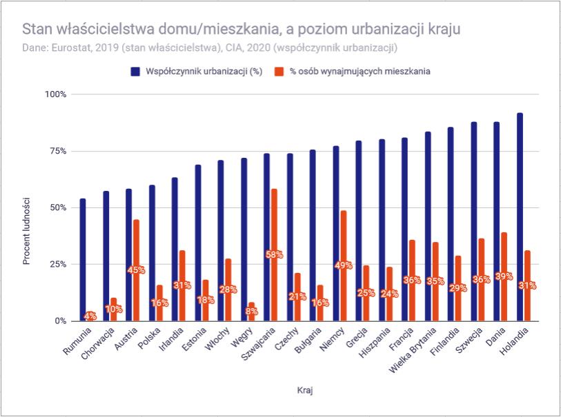 Ceny mieszkań w 2021 roku - wynajmujący a współczynnik urbanizacji państwa