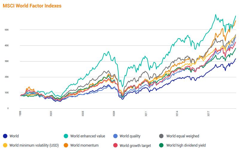 Faktory ETF - Porownanie faktorow MSCI World