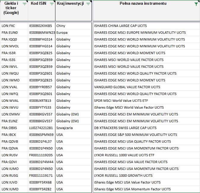 Faktory ETF - dostępne przez polskie konta maklerskie fundusze