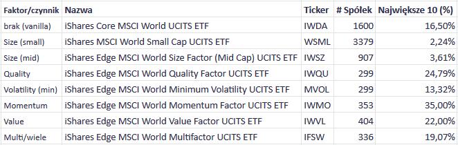 Faktory ETF liczba spolek i udzial
