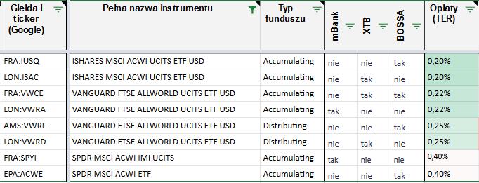 Fundusze ACWI i zamienniki1