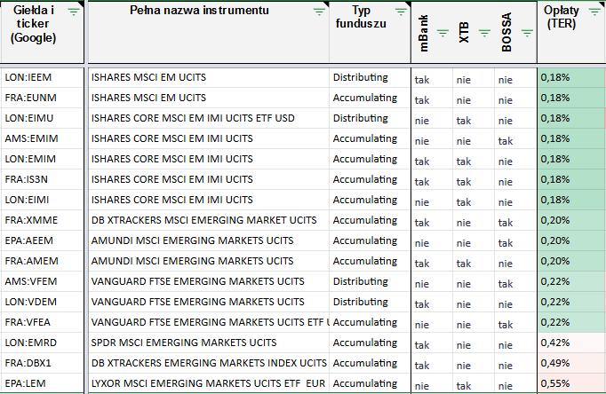 Fundusze MSCI EM i zamienniki