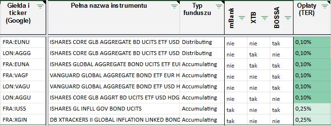 Fundusze Obligacje globalne