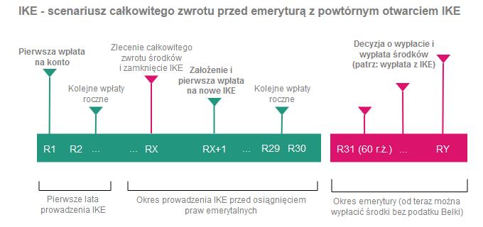 Jak wypłacić pieniądze z IKE i IKZE - całkowity zwrot z IKE z powtórnym otwarciem IKE