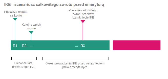 Jak wypłacić pieniądze z IKE i IKZE - całkowity zwrot z IKE