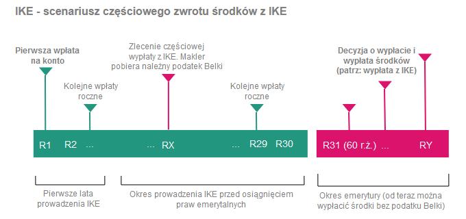 Jak wypłacić pieniądze z IKE i IKZE - częściowy zwrot z IKE