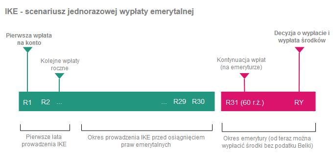 Jak wypłacić pieniądze z IKE i IKZE - jednorazowa wypłata emerytalna z IKE