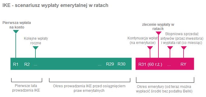 Jak wypłacić pieniądze z IKE i IKZE - wypłata emerytalna z IKE w ratach