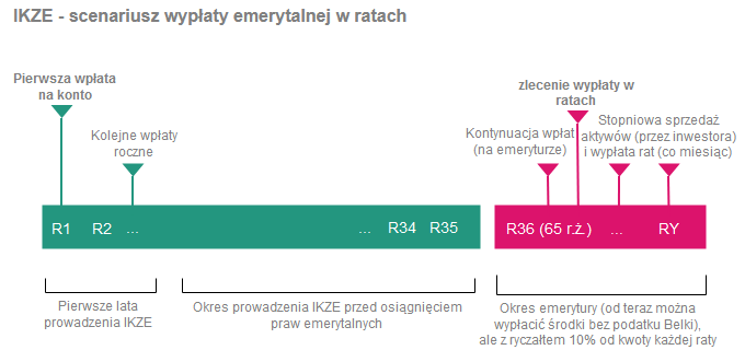Jak wypłacić pieniądze z IKE i IKZE - wypłata emerytalna z IKZE w ratach