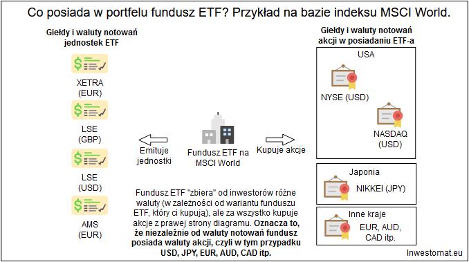 Waluta notowań funduszu ETF nie ma żadnego znaczenia - ETF a waluty