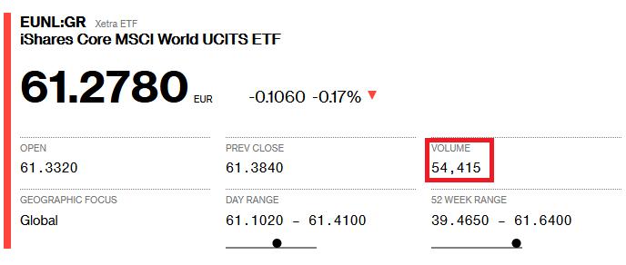 Waluta notowan funduszu ETF nie ma zadnego znaczenia EUNL