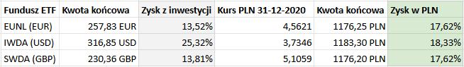 Waluta notowań funduszu ETF nie ma żadnego znaczenia - kwota końcowa inwestycji w PLN