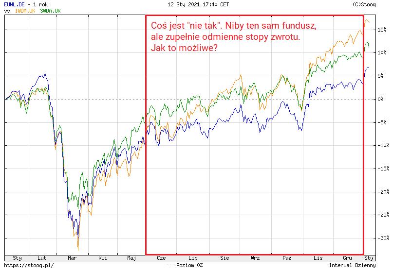 Waluta notowań funduszu ETF nie ma żadnego znaczenia - okres inwestycji