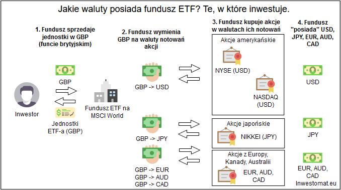 Waluta notowań funduszu ETF nie ma żadnego znaczenia - waluta którą posiada ETF