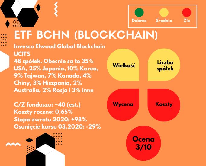 Najmodniejsze fundusze ETF - BCHN detale
