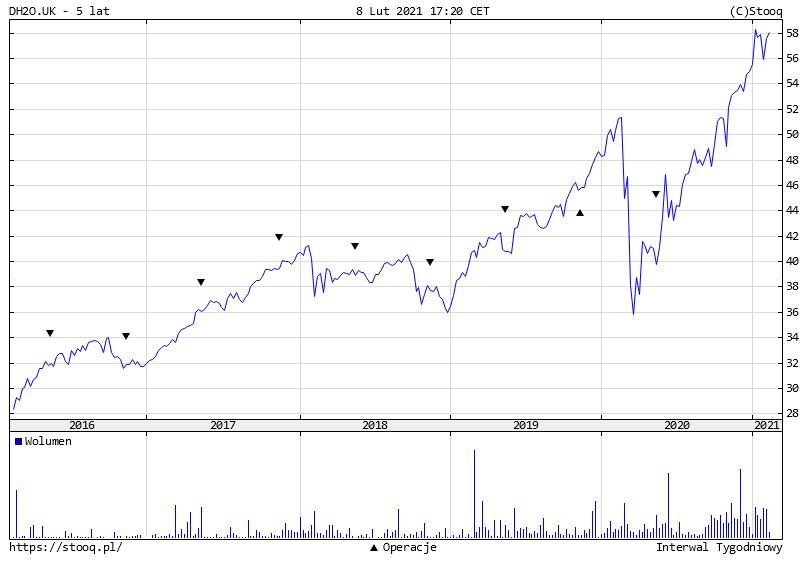 Najmodniejsze fundusze ETF - ETF na wodę DH2O