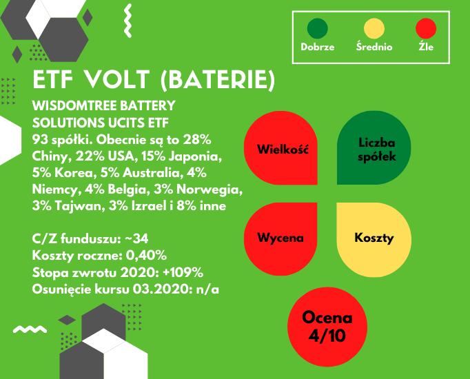 Najmodniejsze fundusze ETF - VOLT detale
