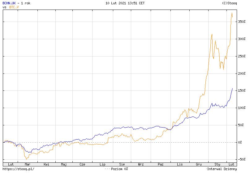 Egzotyczne fundusze ETF bchn a btc