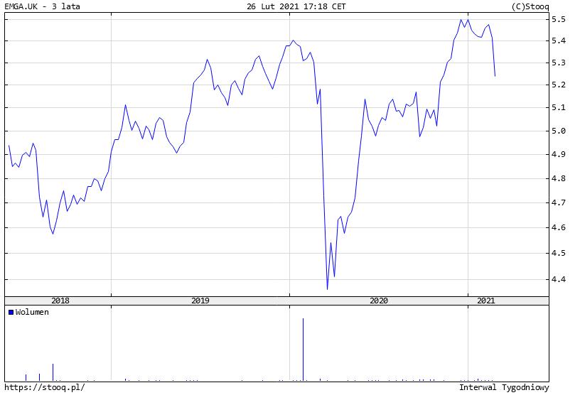 Jak bezpiecznie ulokowac pieniadze na 2 lub 3 lata ETF na obligacje EM