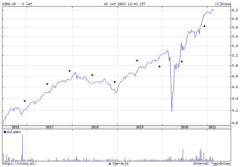 Jak bezpiecznie ulokowac pieniadze na 2 lub 3 lata ETF obligacje korporacyjne USD