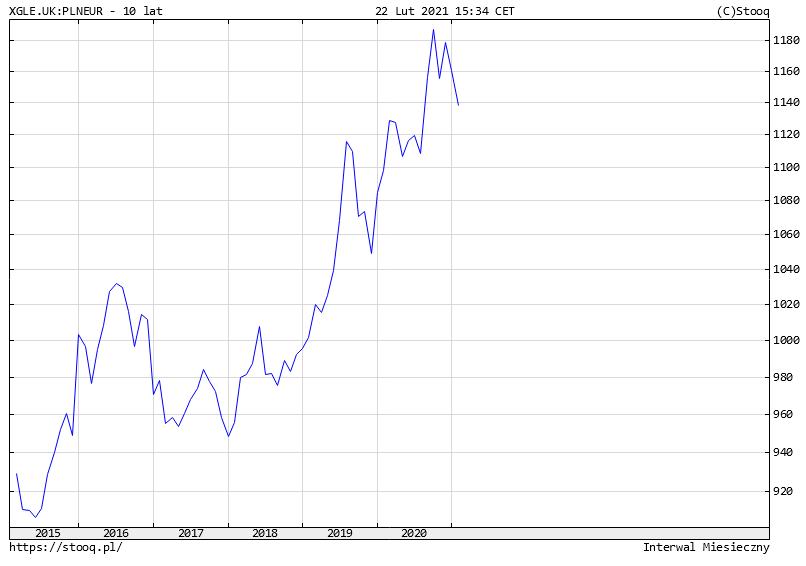 Jak bezpiecznie ulokowac pieniadze na 2 lub 3 lata ETF obligacje skarbowe EU w zlotowce
