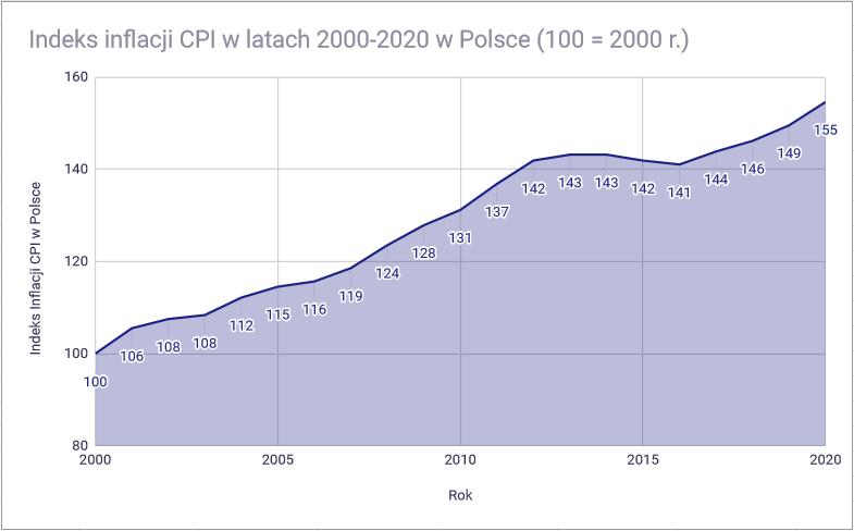 Jak bezpiecznie ulokować pieniądze na 2 lub 3 lata - Indeks inflacji CPI w Polsce