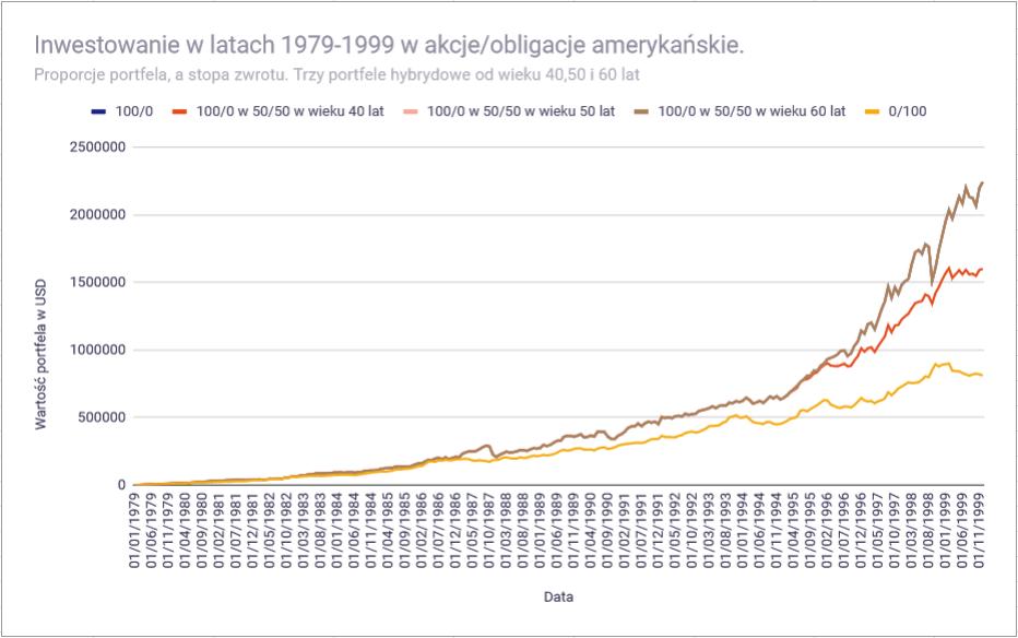 Jak przygotowac portfel inwestycyjny do emerytury 1979 1999