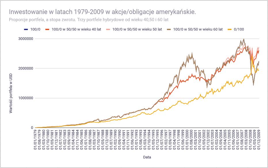 Jak przygotowac portfel inwestycyjny do emerytury 1979 2009