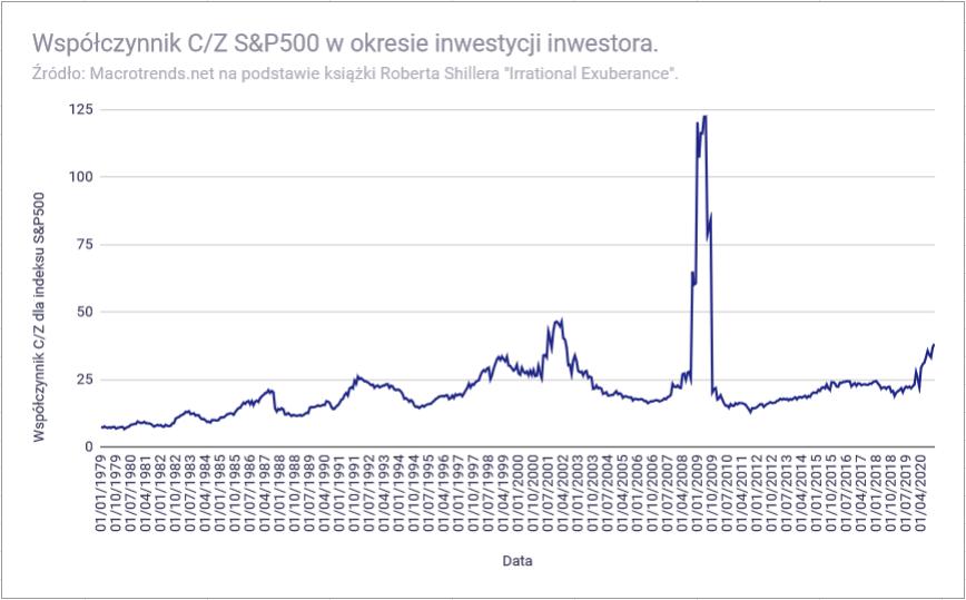 Jak przygotować portfel inwestycyjny do emerytury - historyczne CZ indeksu S&P500