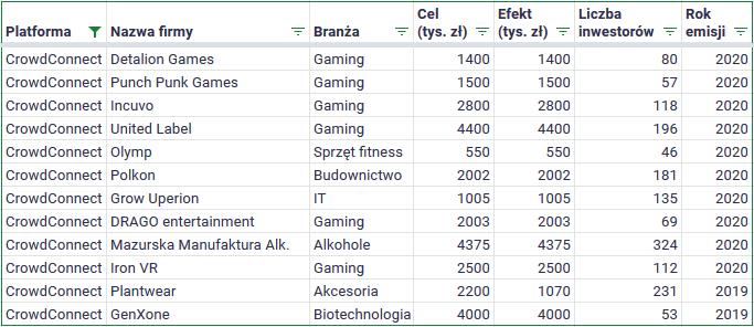 Polski crowdfunding udziałowy - Crowdconnect emisje2