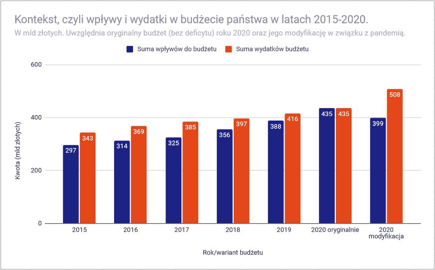 Analiza budżetu państwa polskiego na 2020 rok - bilans