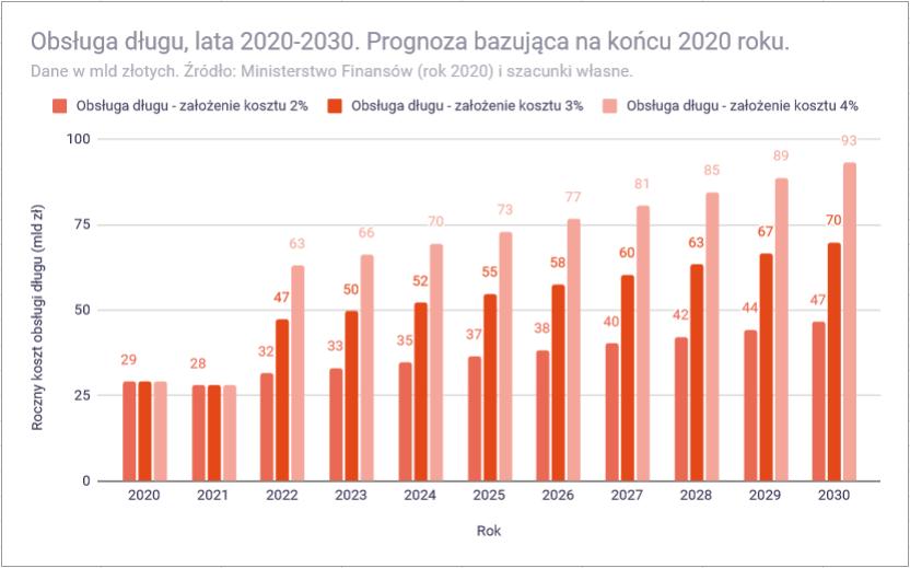 Analiza budzetu panstwa polskiego na 2020 rok koszt dlugu