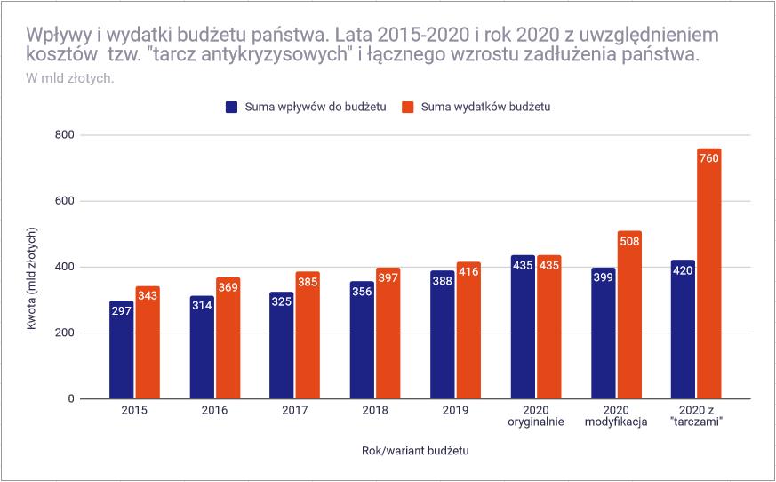 Analiza budżetu państwa polskiego na 2020 rok - wpływ lockdownu