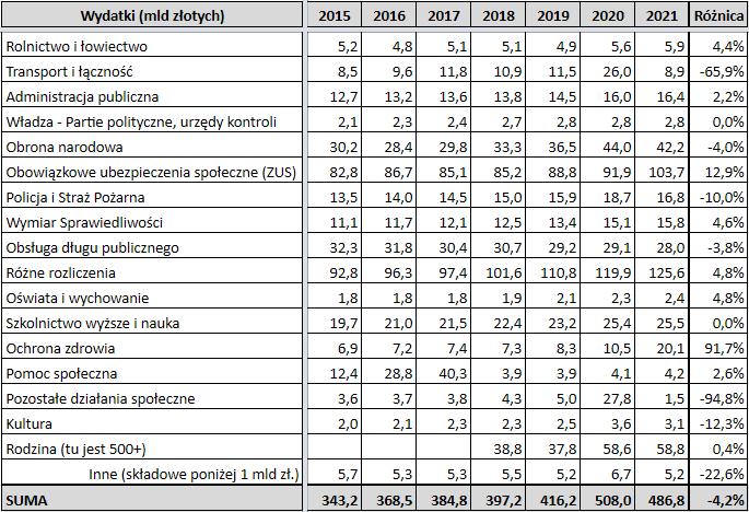 Analiza budżetu państwa polskiego na 2021 rok - 2021 a 2020 wydatki 1