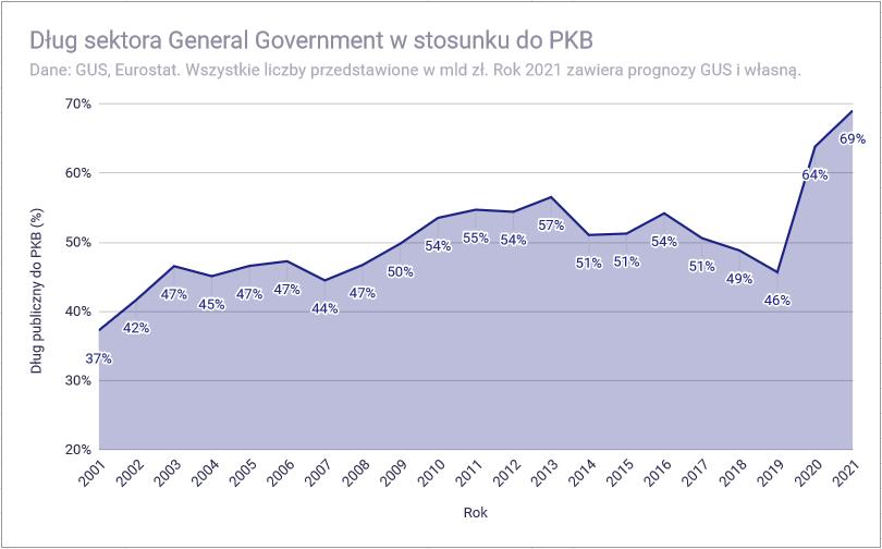 Analiza budżetu państwa polskiego na 2021 rok - Dług publiczny do PKB