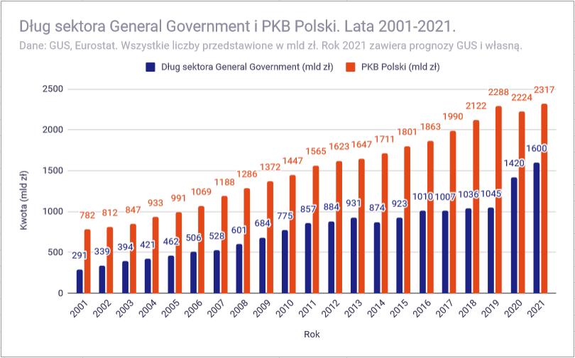 Analiza budżetu państwa polskiego na 2021 rok - Dług publiczny i PKB 2021