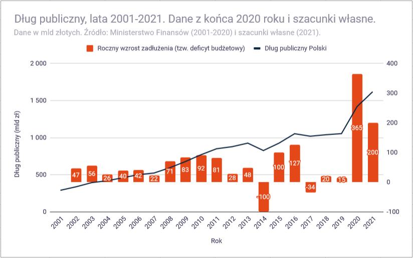 Analiza budżetu państwa polskiego na 2021 rok - dług publiczny 2021 szacunki własne
