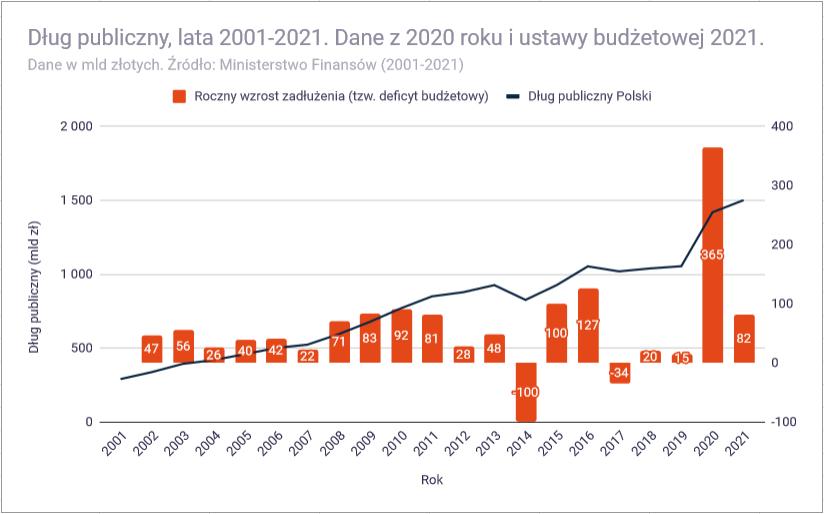 Analiza budżetu państwa polskiego na 2021 rok - dług publiczny 2021