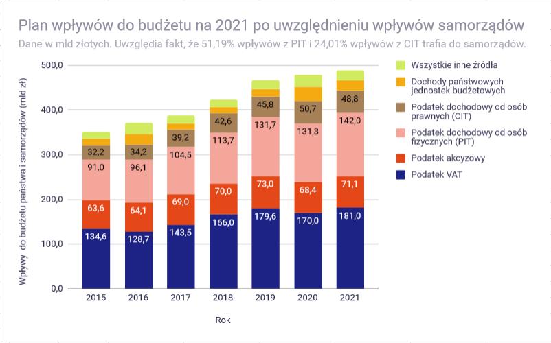Analiza budżetu państwa polskiego na 2021 rok - wpływy 2015 - 2021 skorygowane o wpływy samorzadów