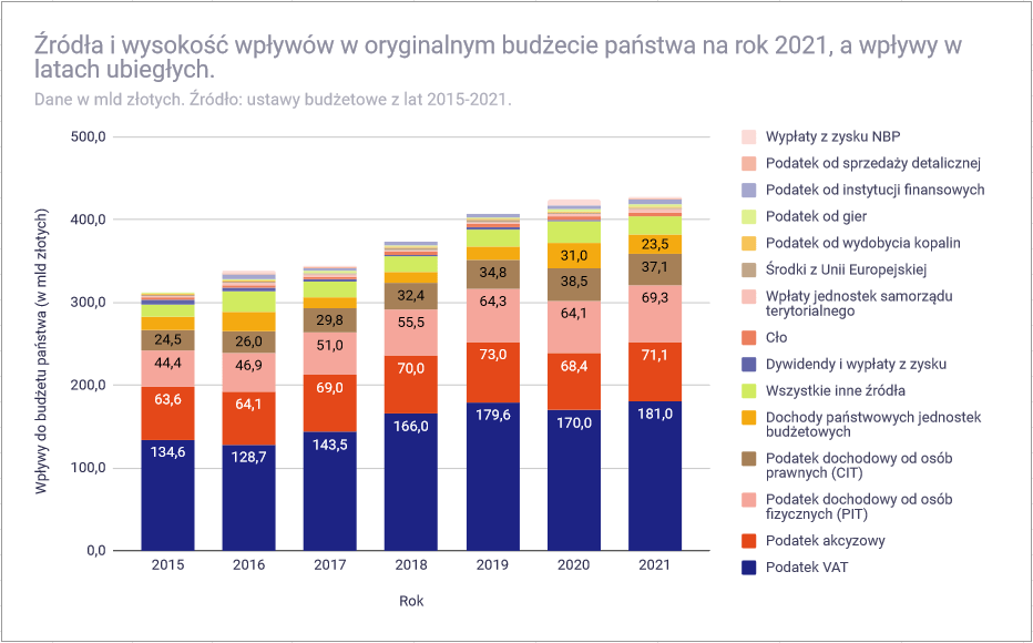 Analiza budżetu państwa polskiego na 2021 rok - wpływy 2015 - 2021