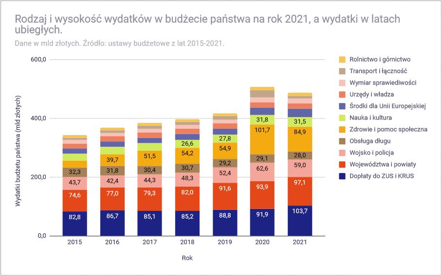Analiza budżetu państwa polskiego na 2021 rok - wydatki 2015 - 2021
