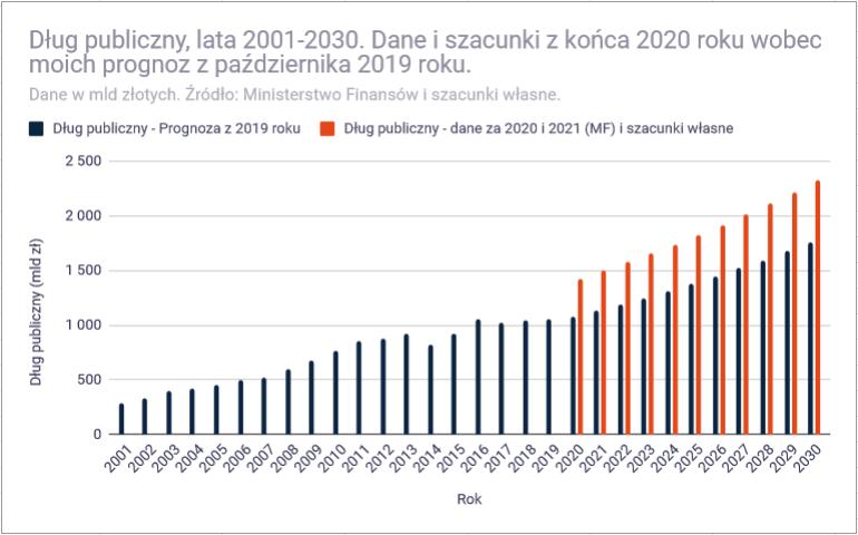 Budżet państwa 2020 roku - dług publiczny na koniec 2020 roku