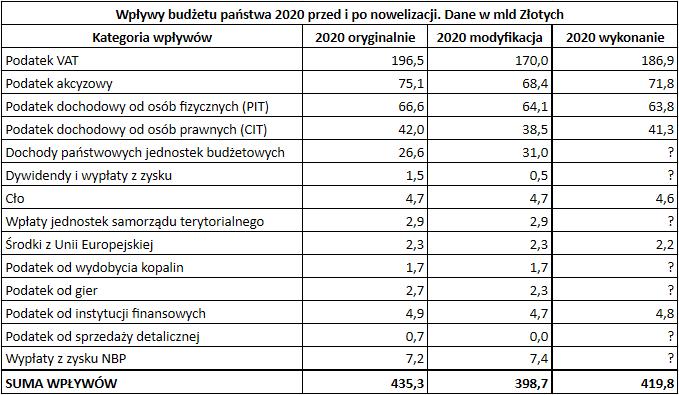 Budżet państwa 2020 roku - wpływy różnica oryg modyfik i wykonano