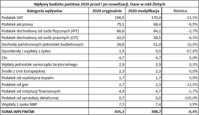 Budżet państwa 2020 roku - wpływy różnica oryg modyfik